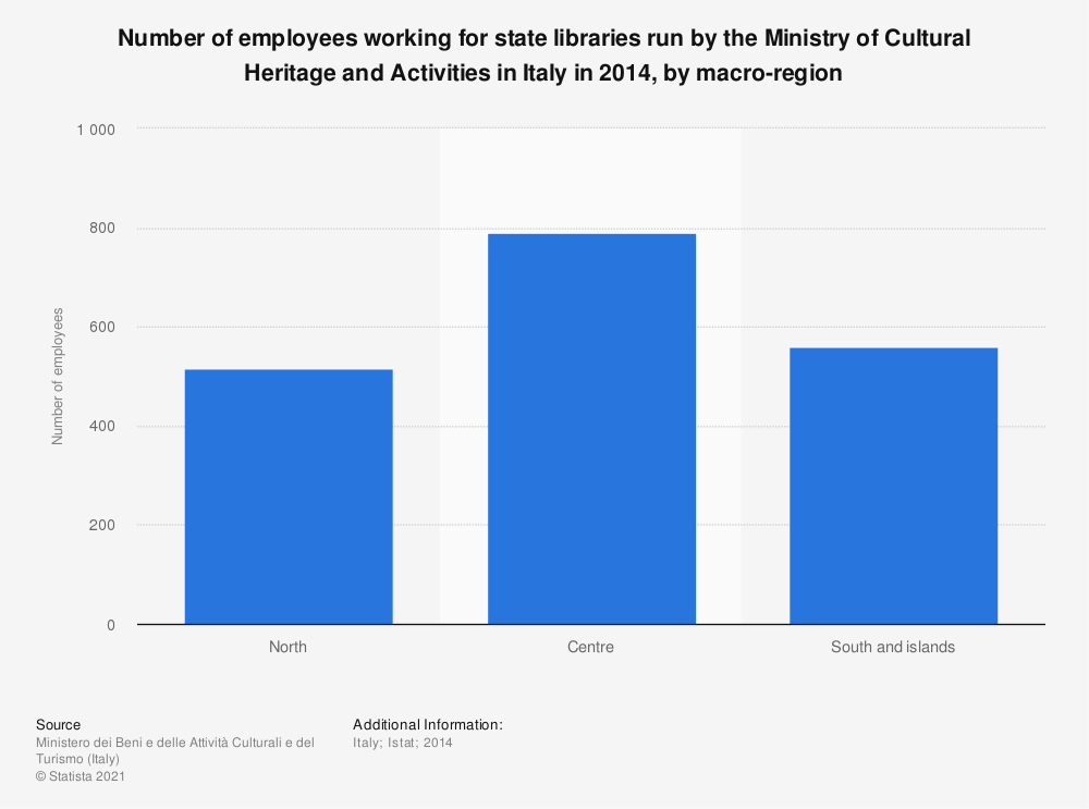 Statistic: Number of employees working for state libraries run by the Ministry of Cultural Heritage and Activities in Italy in 2014, by macro-region | Statista