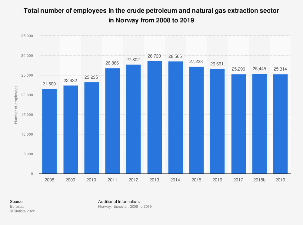 Statistic: Total number of employees in the crude petroleum and natural gas extraction sector in Norway from 2008 to 2016 | Statista