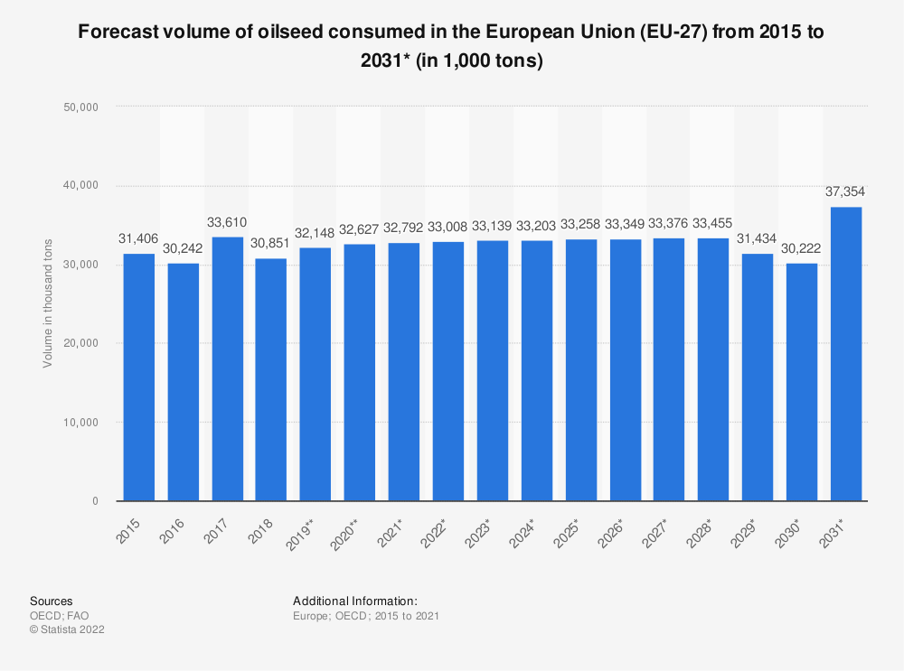 Statistic: Forecast volume of oilseed consumed in the European Union (EU 27) from 2015 to 2028* (in 1,000 tonnes)  | Statista