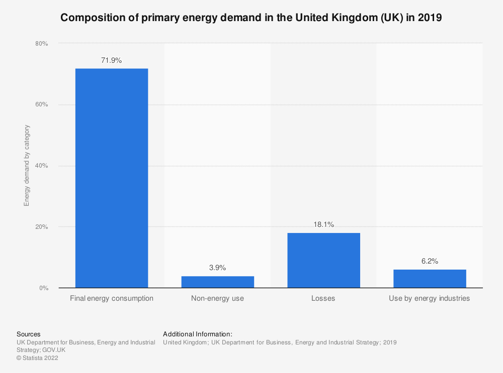 Statistic: Composition of primary energy demand in the United Kingdom (UK) in 2019 | Statista