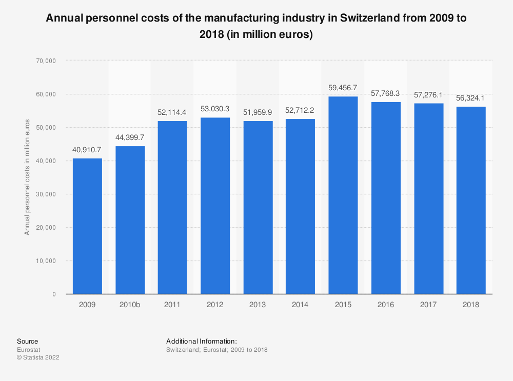 Statistic: Annual personnel costs of the manufacturing industry in Switzerland from 2009 to 2017 (in million euros)   Statista
