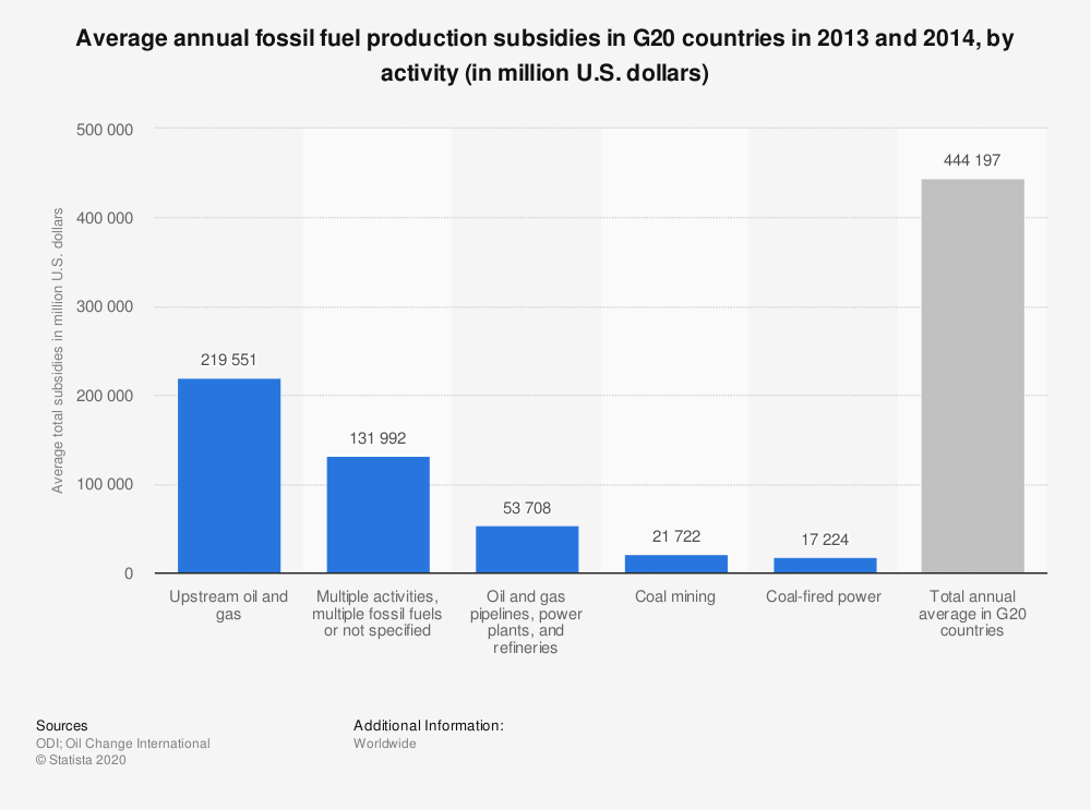 Statistic: Average annual fossil fuel production subsidies in G20 countries in 2013 and 2014, by activity (in million U.S. dollars) | Statista