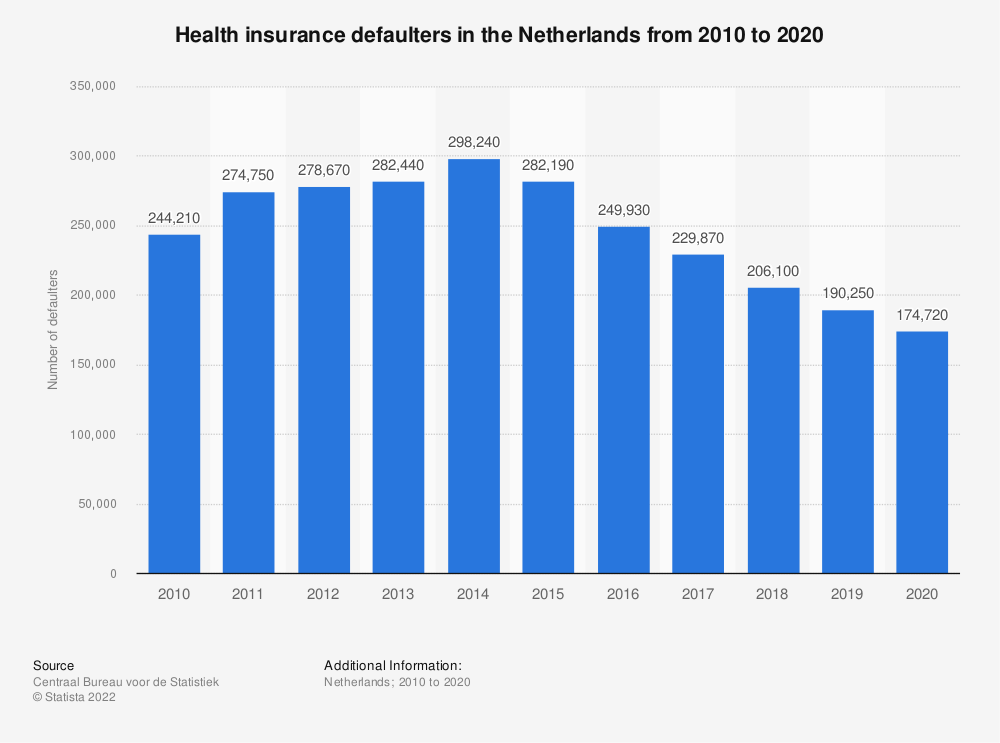 Statistic: Health insurance defaulters in the Netherlands from 2010 to 2018 | Statista