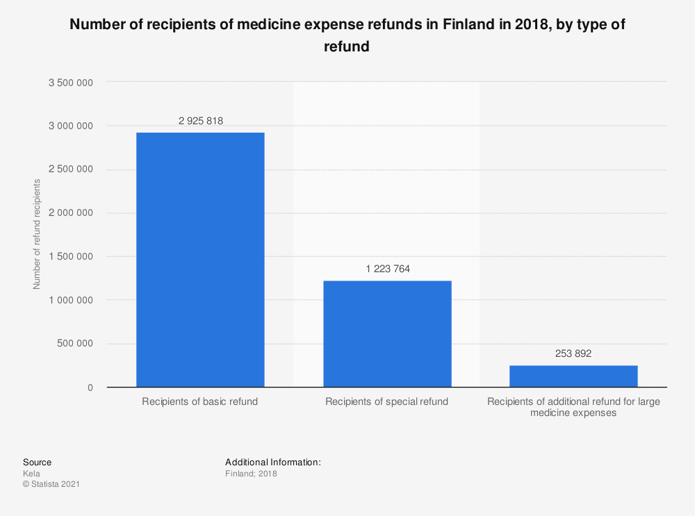 Statistic: Number of recipients of medicine expense refunds in Finland in 2017, by type of refund | Statista