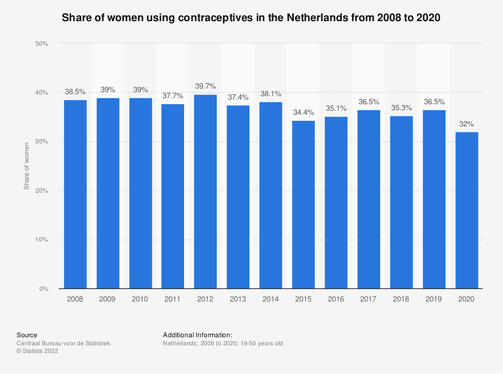 Statistic: Share of women using contraceptives in the Netherlands from 2007 to 2017 | Statista