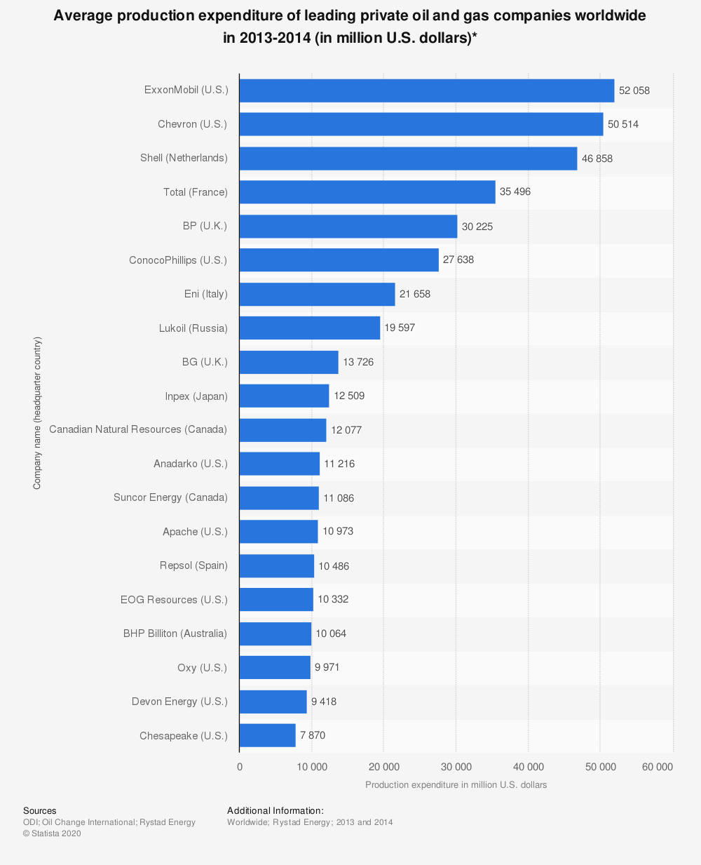 Statistic: Average production expenditure of leading private oil and gas companies worldwide in 2013-2014 (in million U.S. dollars)* | Statista