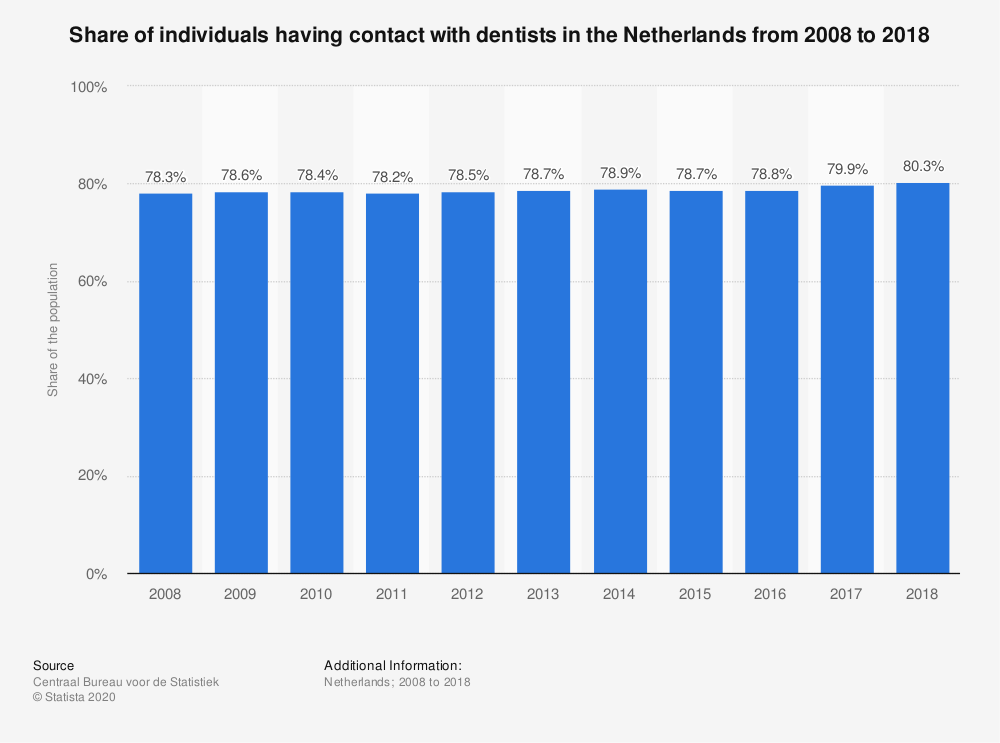 Statistic: Share of individuals having contact with dentists in the Netherlands from 2008 to 2018 | Statista