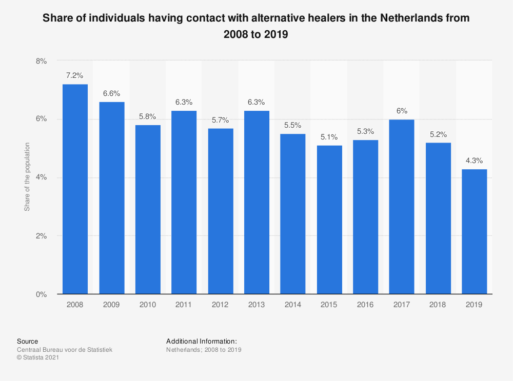 Statistic: Share of individuals having contact with alternative healers in the Netherlands from 2007 to 2017 | Statista