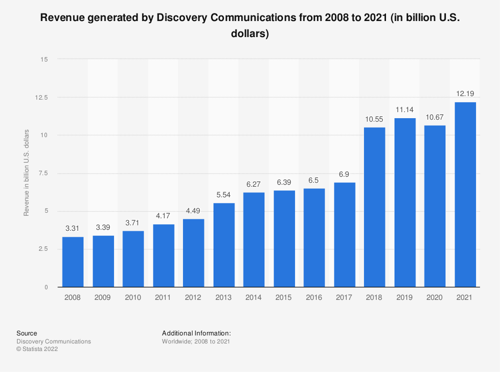 Statistic: Revenue generated by Discovery Communications from 2008 to 2020 (in billion U.S. dollars) | Statista