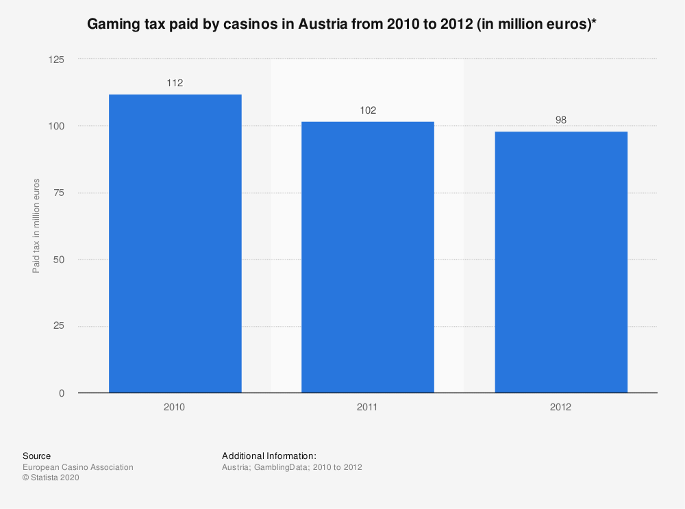 Statistic: Gaming tax paid by casinos in Austria from 2010 to 2012 (in million euros)* | Statista