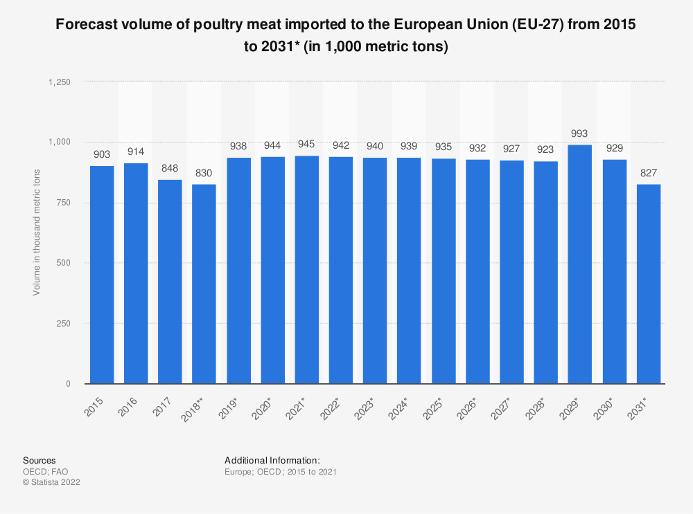 Statistic: Forecast volume of poultry meat imported to the European Union (EU 28) from 2015 to 2026* (in 1,000 tonnes) | Statista