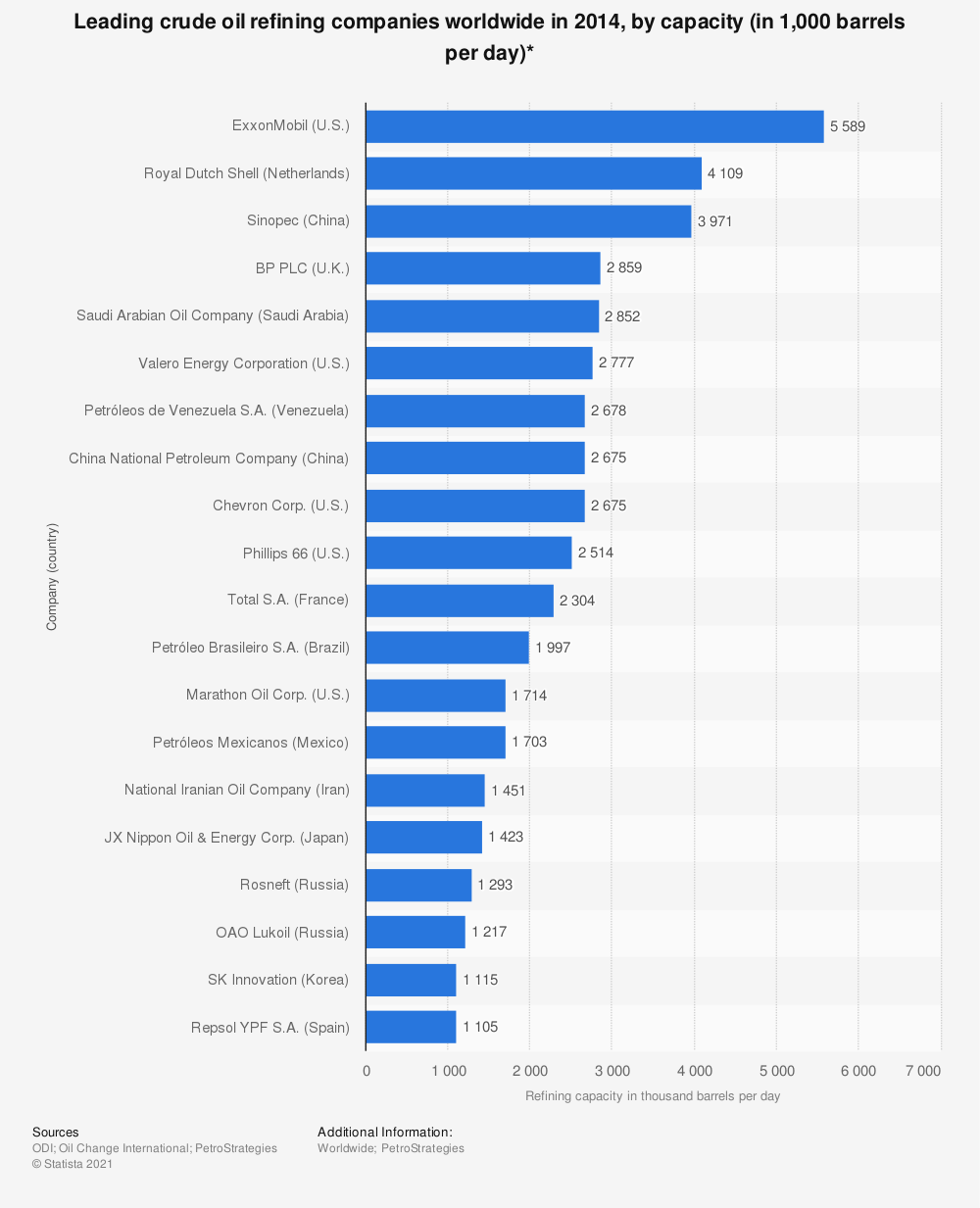 Statistic: Leading crude oil refining companies worldwide in 2014, by capacity (in 1,000 barrels per day)* | Statista