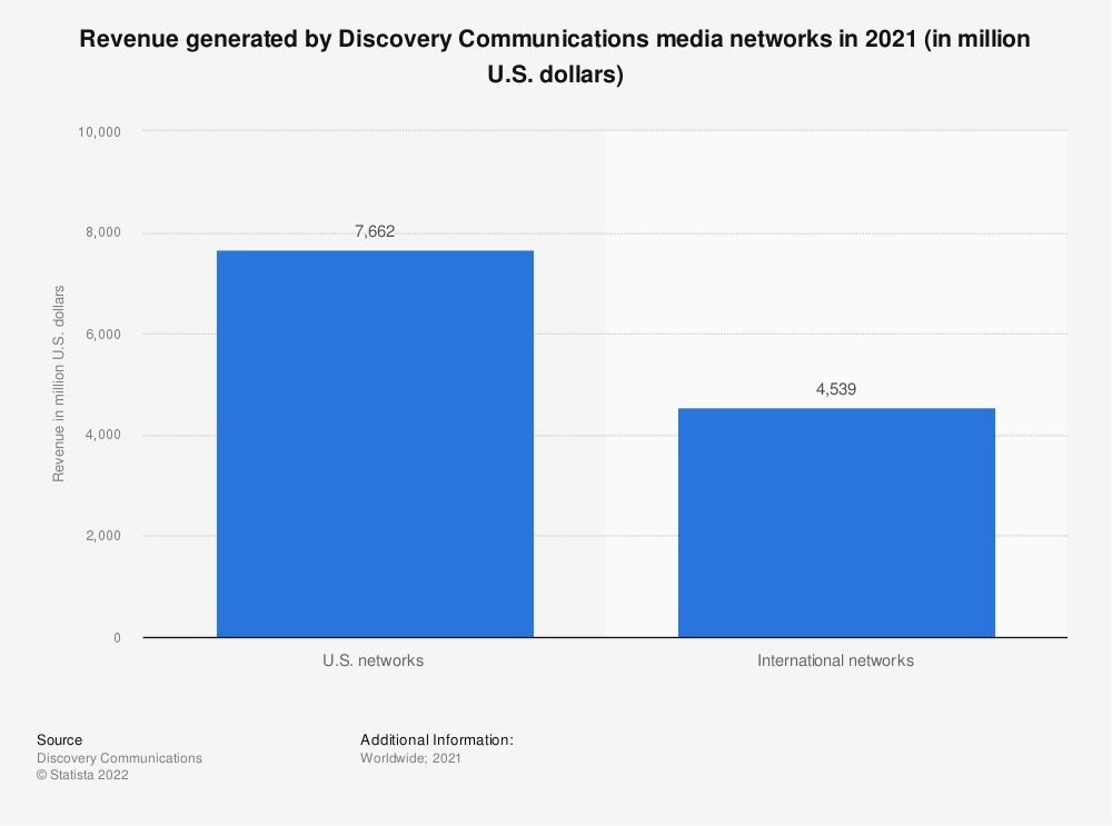 Statistic: Revenue generated by Discovery Communications media networks in 2020 (in million U.S. dollars) | Statista