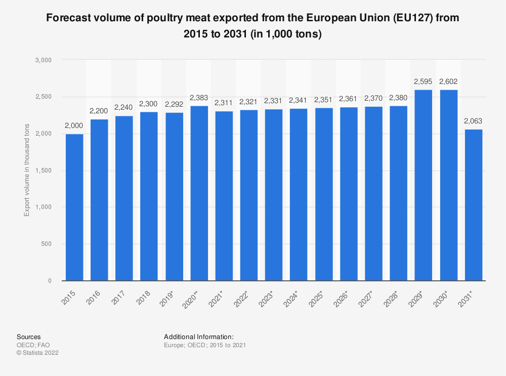 Statistic: Forecast volume of poultry meat exported from the European Union (EU 27) from 2015 to 2028* (in 1,000 tonnes) | Statista