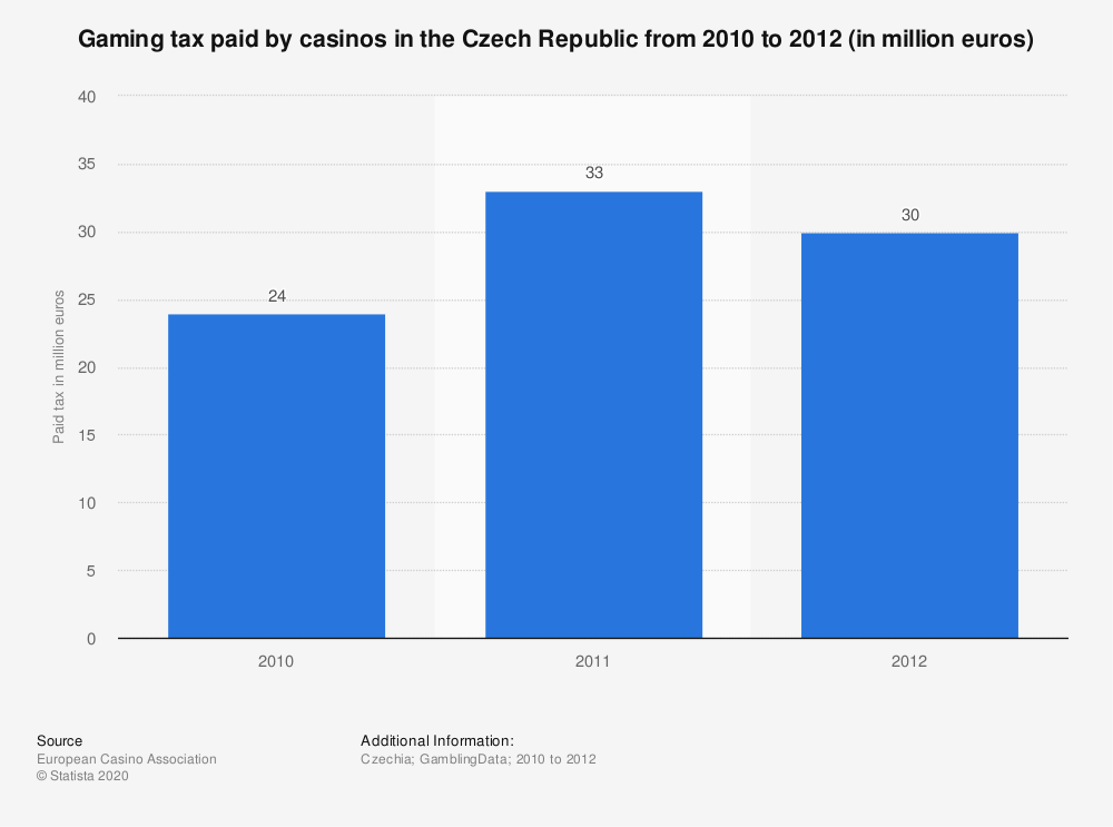 Statistic: Gaming tax paid by casinos in the Czech Republic from 2010 to 2012 (in million euros) | Statista