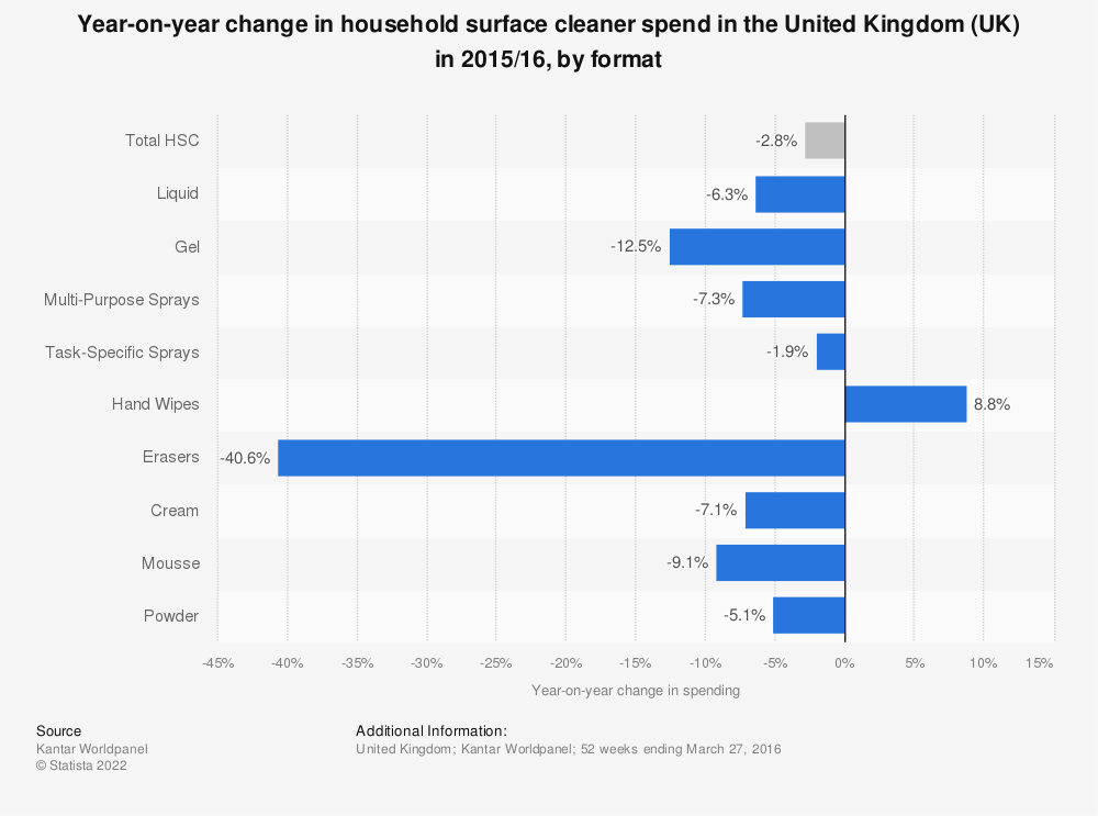 Statistic: Year-on-year change in household surface cleaner spend in the United Kingdom (UK) in 2015/16, by format | Statista