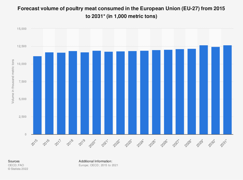 Statistic: Forecast volume of poultry meat consumed in the European Union (EU 27) from 2015 to 2030* (in 1,000 metric tons)  | Statista