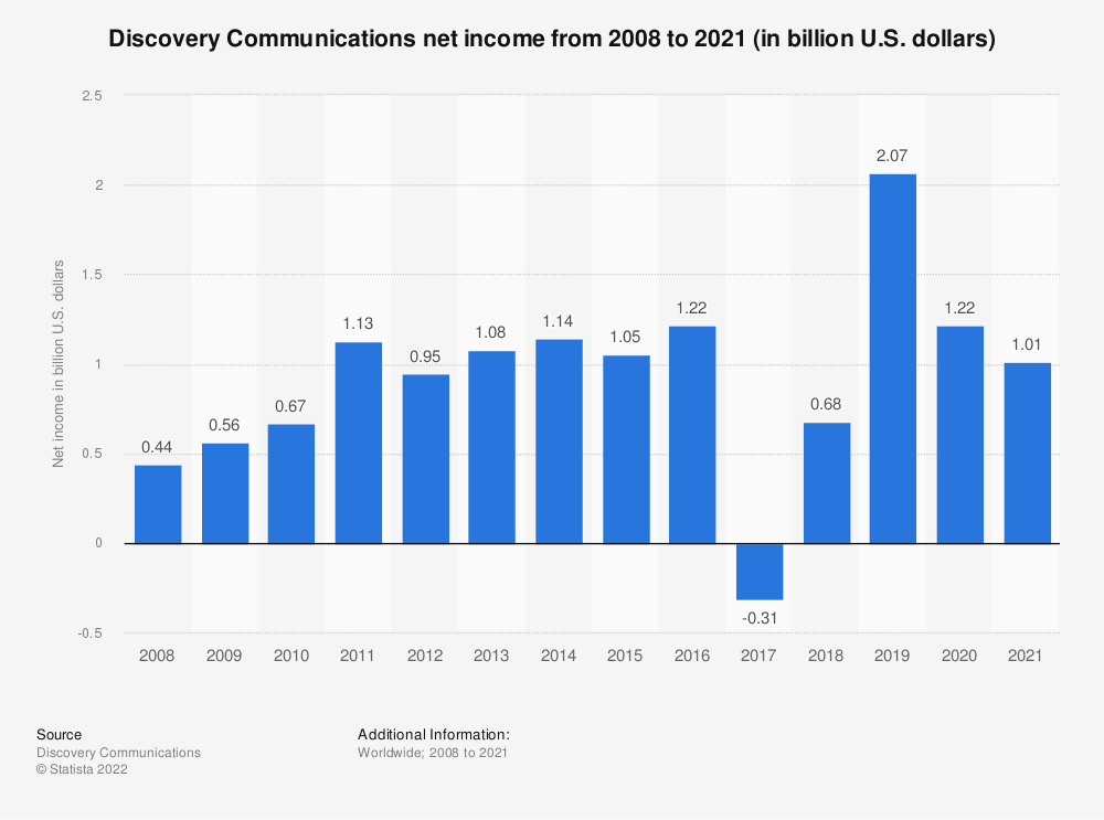 Statistic: Discovery Communications net income from 2008 to 2019 (in billion U.S. dollars) | Statista