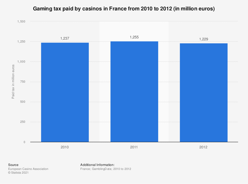 Statistic: Gaming tax paid by casinos in France from 2010 to 2012 (in million euros) | Statista