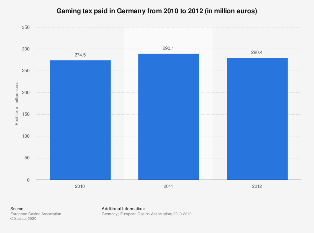 Statistic: Gaming tax paid in Germany from 2010 to 2012 (in million euros) | Statista