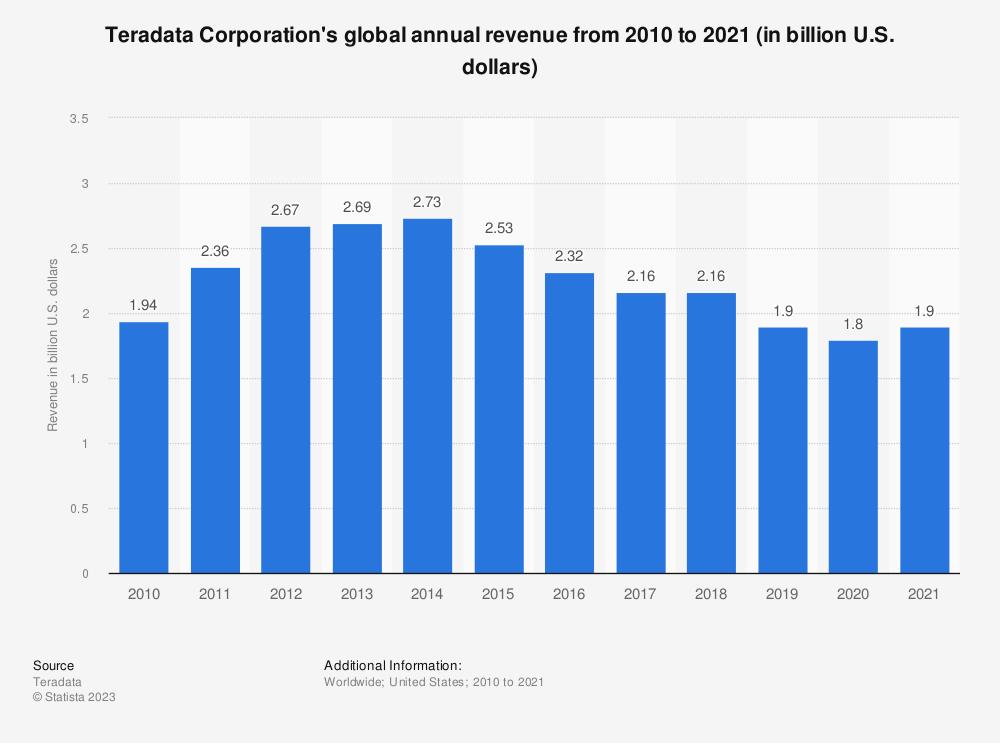 Statistic: Teradata Corporation's global annual revenue from 2010 to 2019 (in billion U.S. dollars) | Statista