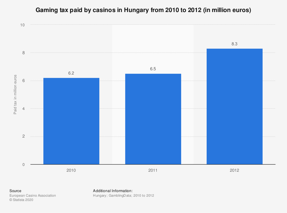 Statistic: Gaming tax paid by casinos in Hungary from 2010 to 2012 (in million euros) | Statista