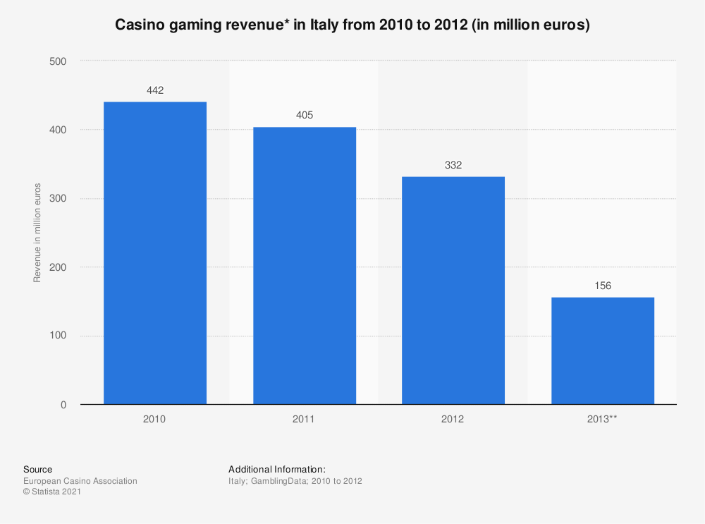 Statistic: Casino gaming revenue* in Italy from 2010 to 2012 (in million euros) | Statista