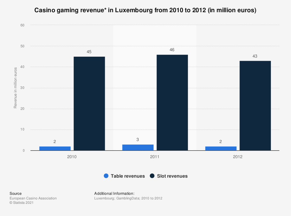 Statistic: Casino gaming revenue* in Luxembourg from 2010 to 2012 (in million euros) | Statista