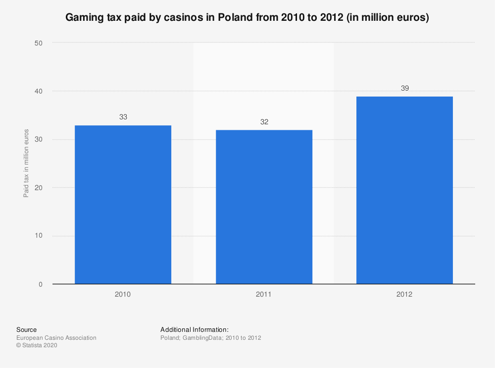 Statistic: Gaming tax paid by casinos in Poland from 2010 to 2012 (in million euros) | Statista
