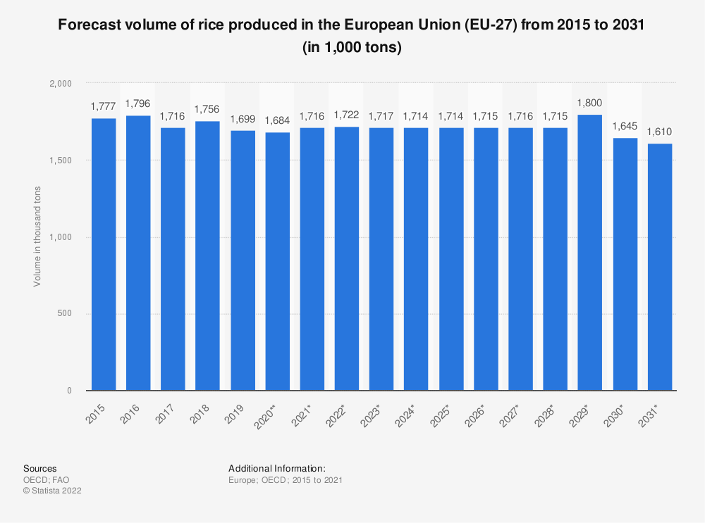 Statistic: Forecast volume of rice produced in the European Union (EU 27) from 2015 to 2028* (in 1,000 tonnes) | Statista
