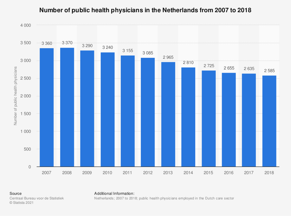 Statistic: Number of public health physicians in the Netherlands from 2006 to 2016* | Statista