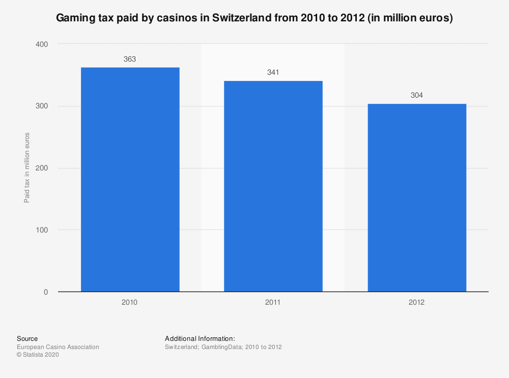 Statistic: Gaming tax paid by casinos in Switzerland from 2010 to 2012 (in million euros) | Statista