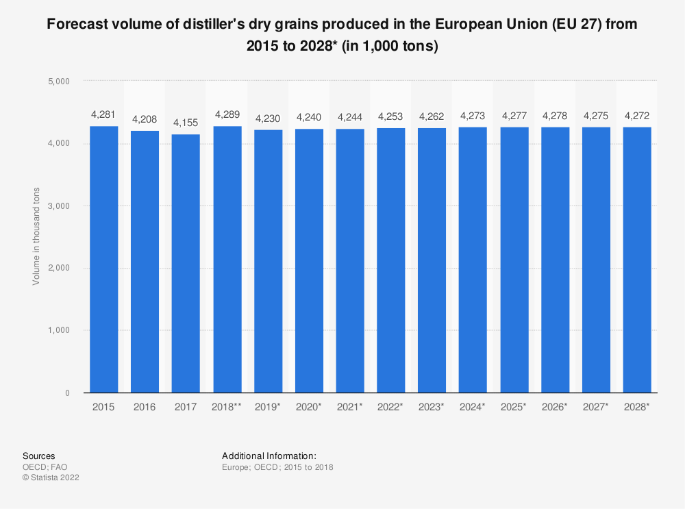 Statistic: Forecast volume of distiller's dry grains produced in the European Union (EU 28) from 2015 to 2027* (in 1,000 tonnes) | Statista