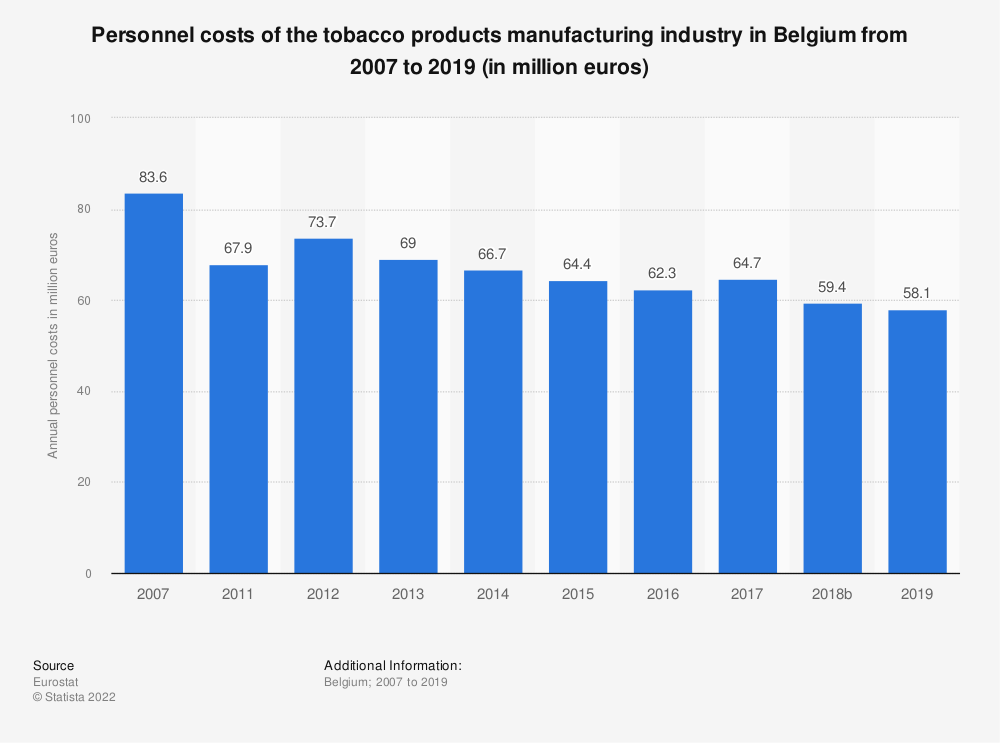 Statistic: Personnel costs of the tobacco products manufacturing industry in Belgium from 2011 to 2015 (in million euros) | Statista