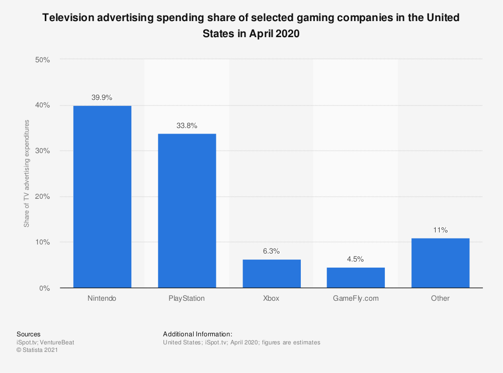 Statistic: Television advertising spending share of selected gaming companies in the United States in November 2017 | Statista