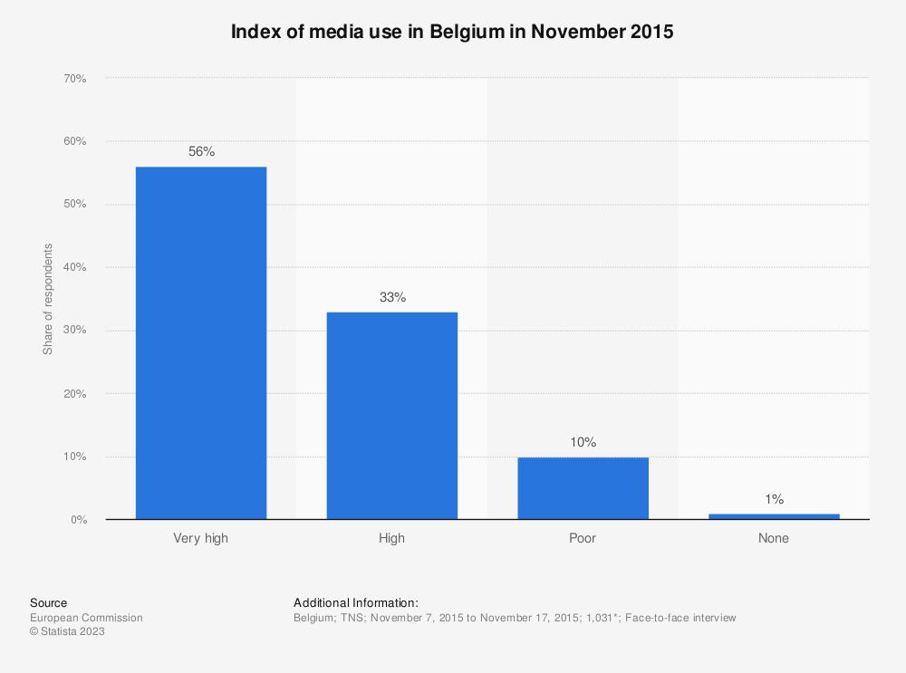 Statistic: Index of media use in Belgium in November 2015 | Statista