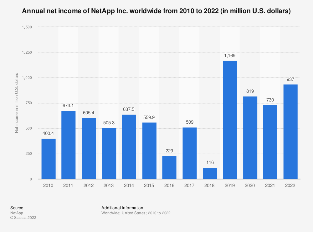 Statistic: Annual net income of NetApp Inc. worldwide from 2010 to 2021 (in million U.S. dollars) | Statista