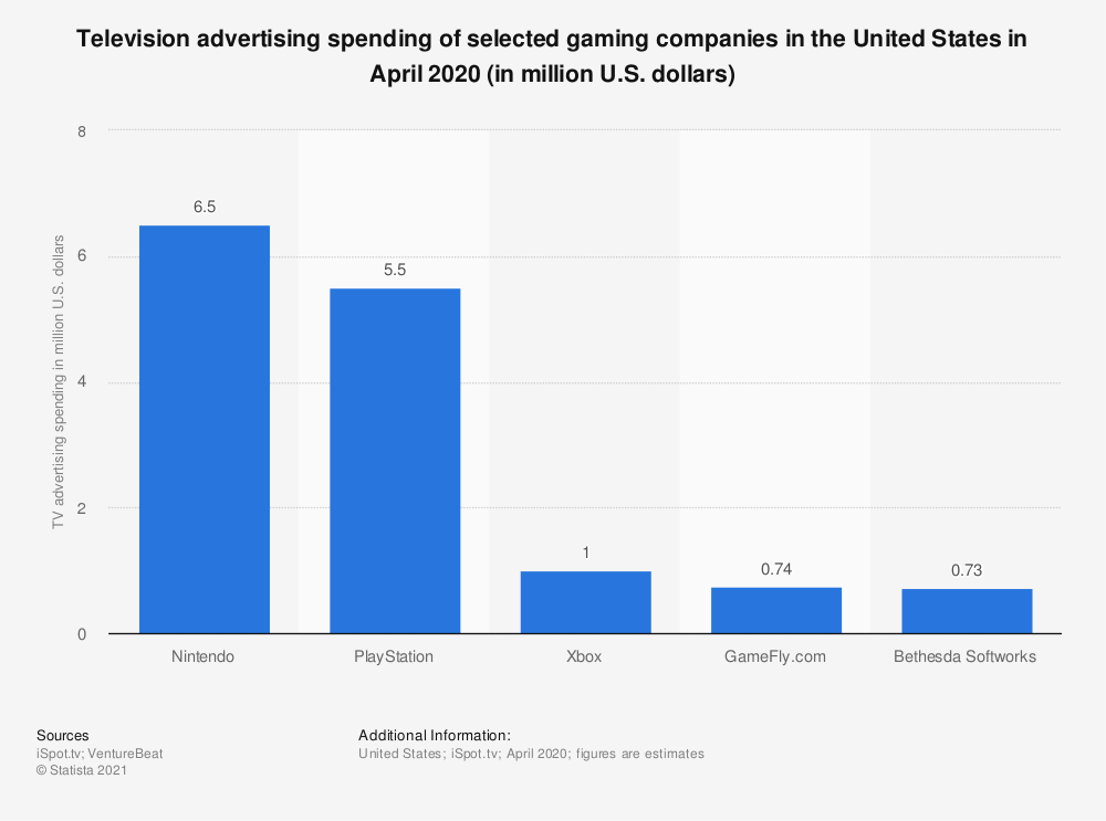Statistic: Television advertising spending of selected gaming companies in the United States in April 2018 (in million U.S. dollars) | Statista