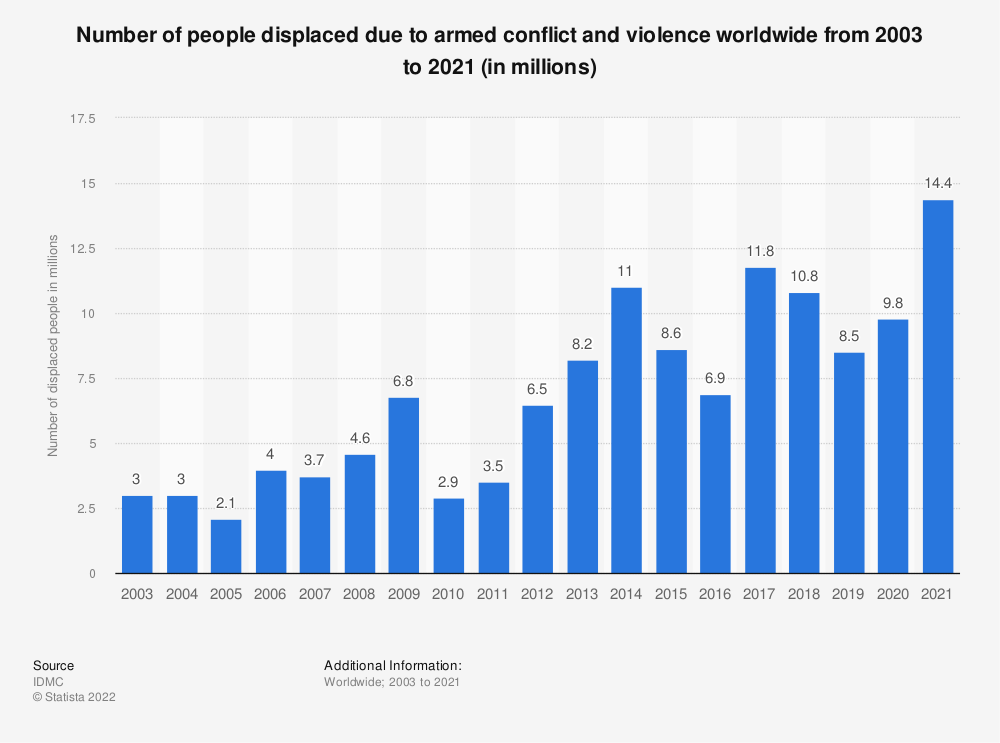 Statistic: Number of people displaced due to armed conflict and violence worldwide from 2003 to 2018 | Statista
