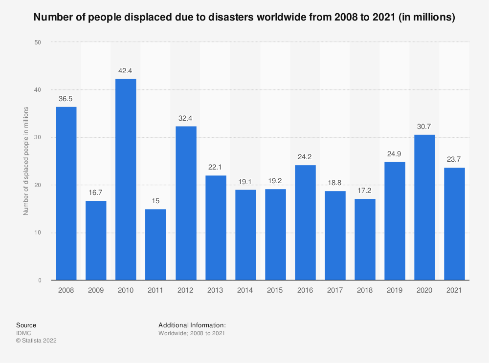 Statistic: Number of people displaced due to disasters worldwide from 2008 to 2019 (in millions) | Statista