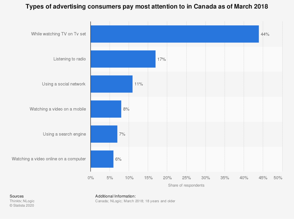 Statistic: Types of advertising consumers pay most attention to in Canada as of March 2018 | Statista