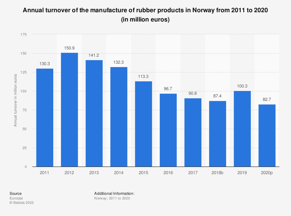 Statistic: Annual turnover of the manufacture of rubber products in Norway from 2008 to 2016 (in million euros) | Statista