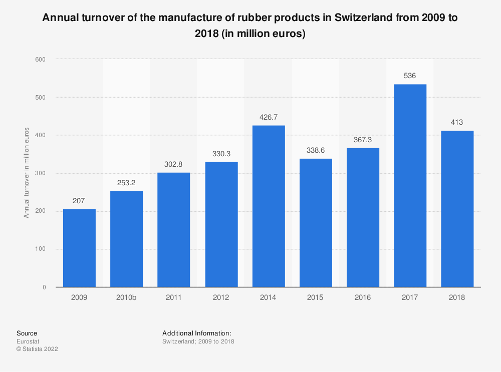 Statistic: Annual turnover of the manufacture of rubber products in Switzerland from 2009 to 2016 (in million euros) | Statista