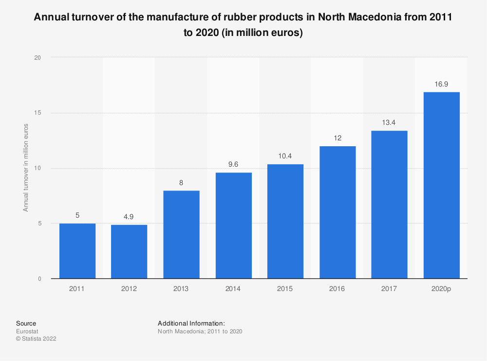 Statistic: Annual turnover of the manufacture of rubber products in North Macedonia from 2011 to 2016 (in million euros) | Statista