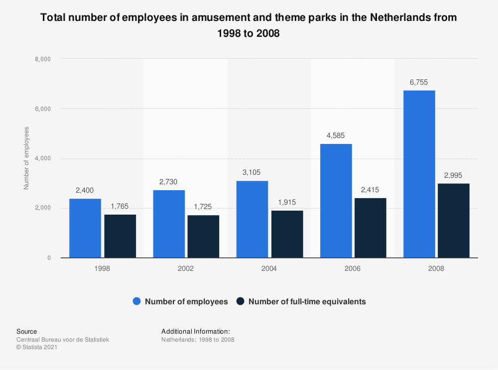 Statistic: Total number of employees in amusement and theme parks in the Netherlands from 1998 to 2008 | Statista