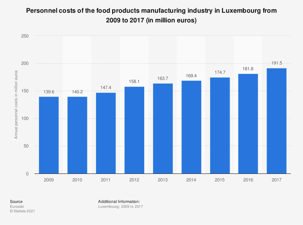 Statistic: Personnel costs of the food products manufacturing industry in Luxembourg from 2009 to 2014 (in million euros) | Statista
