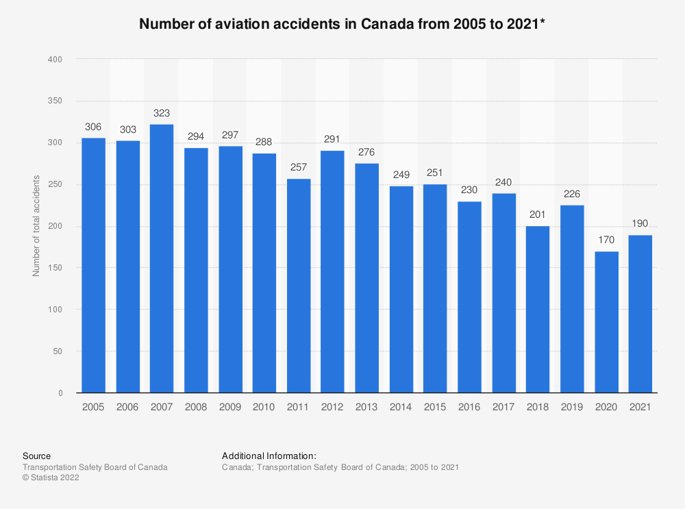 Statistic: Number of aviation accidents in Canada from 2005 to 2018* | Statista