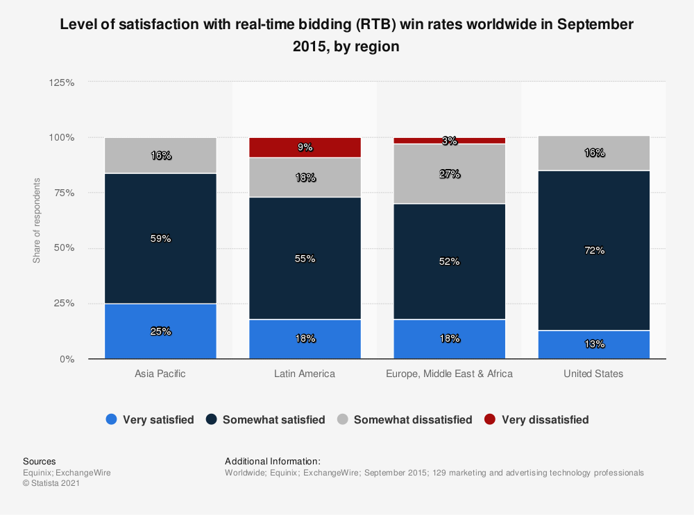 Statistic: Level of satisfaction with real-time bidding (RTB) win rates worldwide in September 2015, by region | Statista