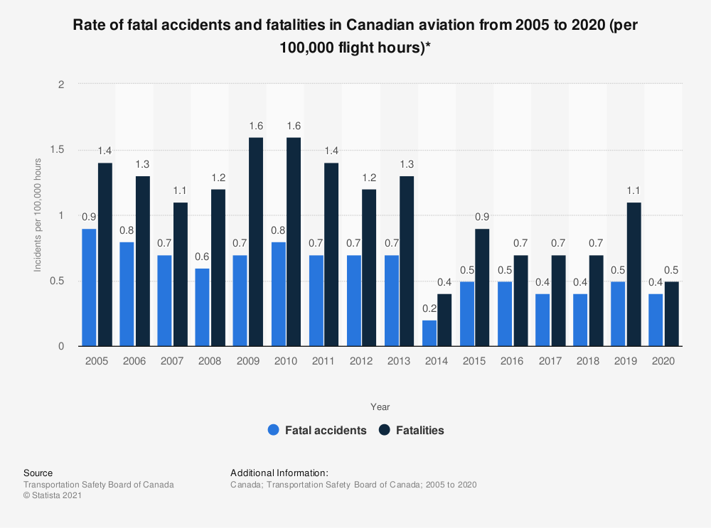 Statistic: Rate of fatal accidents and fatalities in Canadian aviation* from 2005 to 2017 (per 100,000 flight hours) | Statista