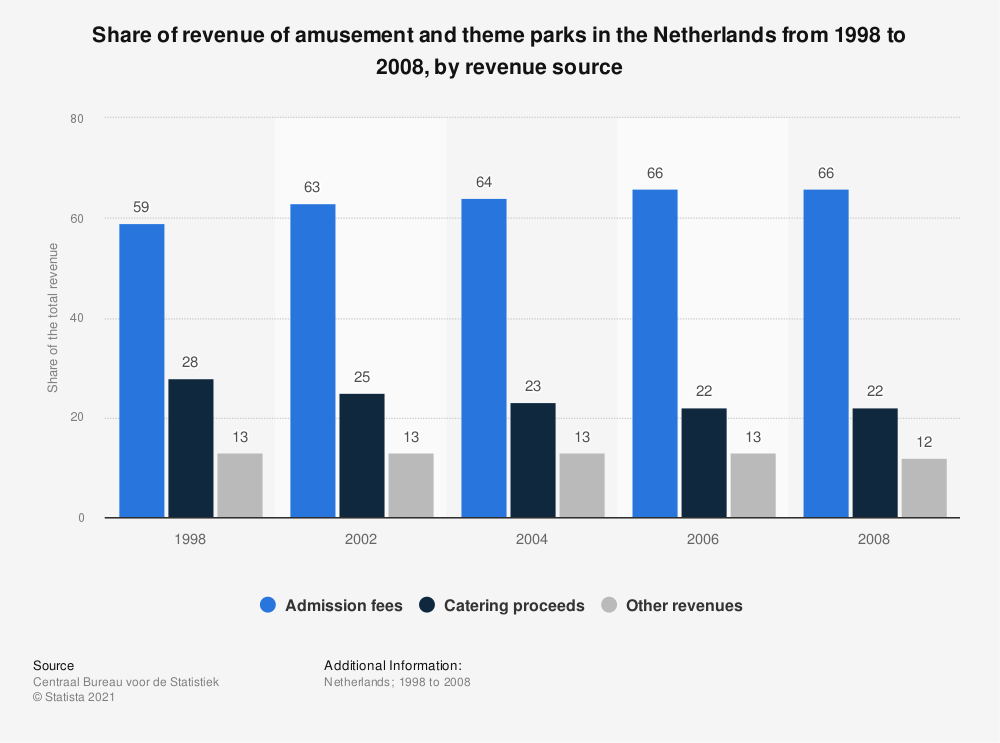 Statistic: Share of revenue of amusement and theme parks in the Netherlands from 1998 to 2008, by revenue source | Statista